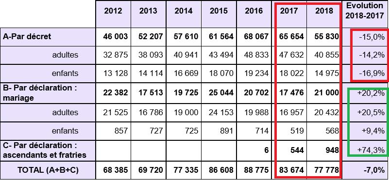statistiques naturalisation